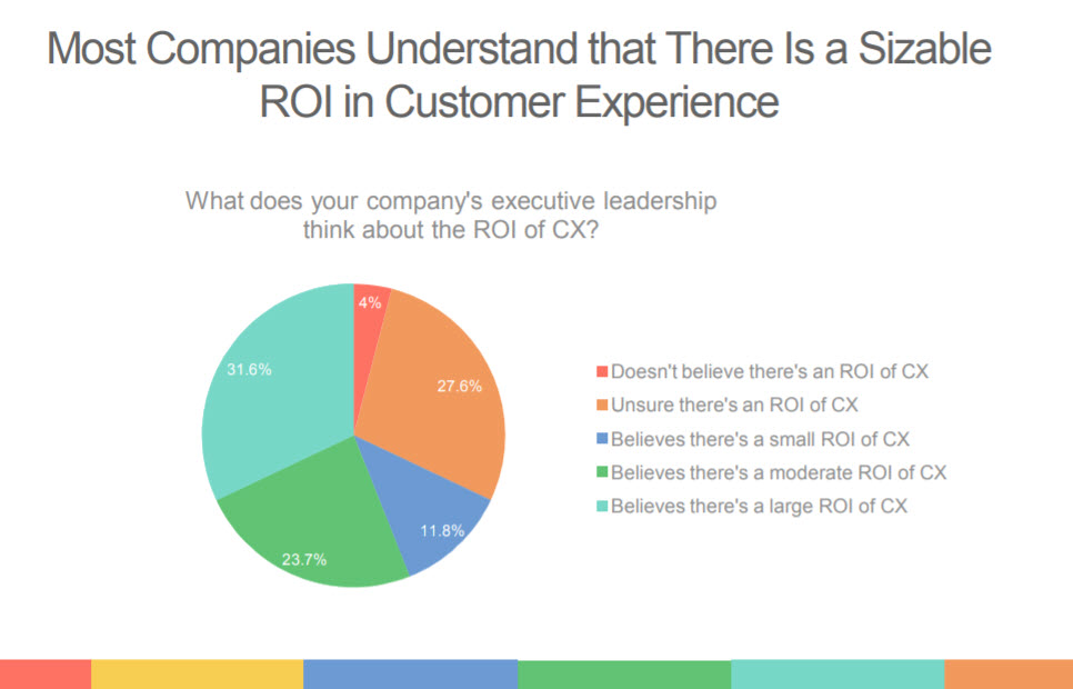 The ROI for CX: Leaders in CX Are Proven More Competitive